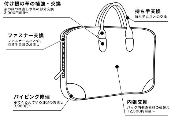バッグの各部分の説明